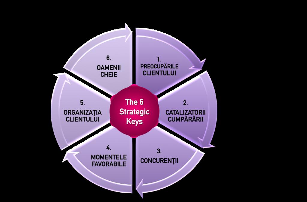 Cele 6 chei strategice Accelera